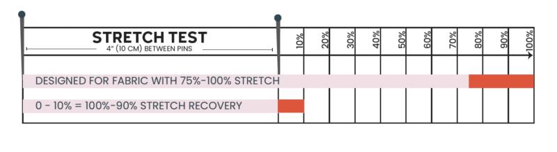 knit fabric stretch test chart